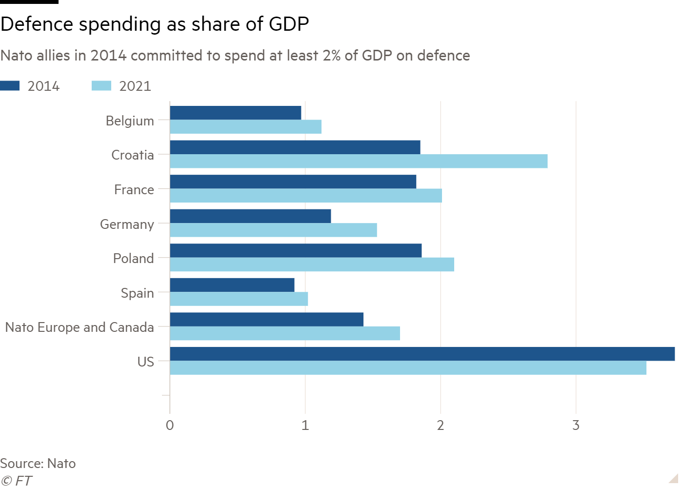 Bar chart of Nato allies in 2014 committed to spend at least 2% of GDP on defence showing Defence spending as share of GDP
