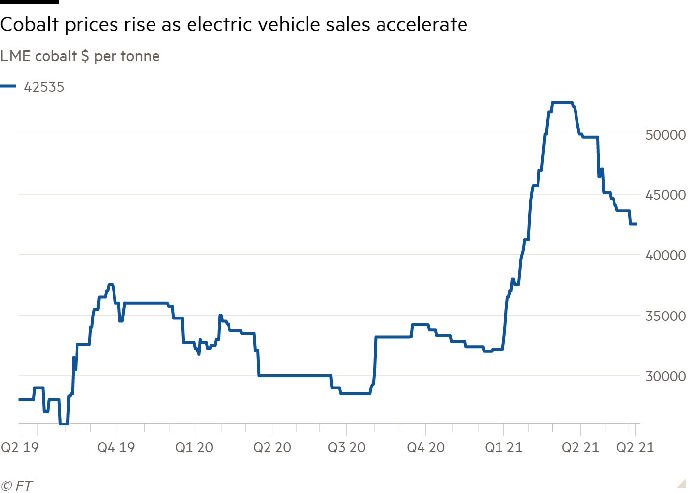 Line chart of LME cobalt $ per tonne showing cobalt prices rise as electric vehicle sales accelerate